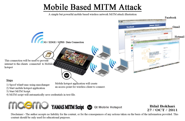 Mobile+Based+Wireless+Network+MiTM+Attack+Illustration